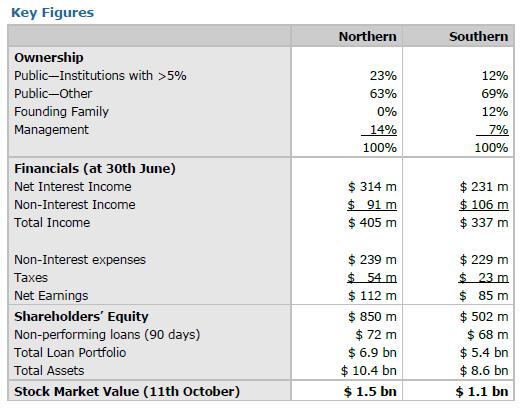 Pre-acquisition profiles